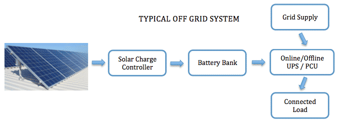 Off-Grid Solar Systems